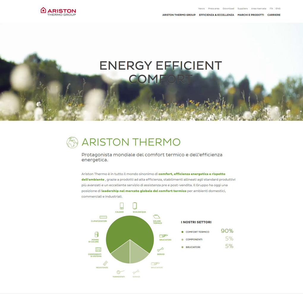 Ariston Thermo Corporate image
